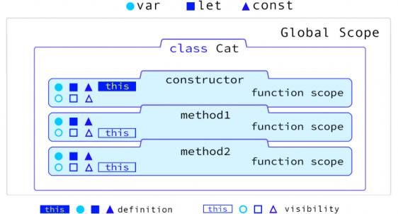 JavaScript: Variables & Scope  A Visual Guide  | Web Design